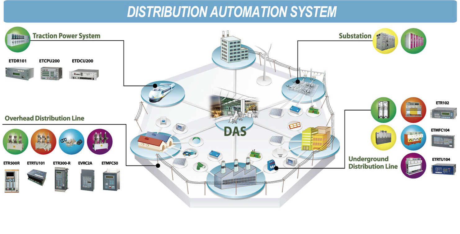 DISTRIBUITION AUTOMATION SYSTEM